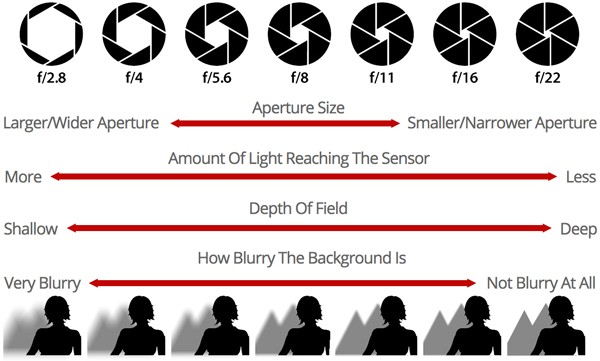 Panduan Rakam Video Kamera DSLR Dengan Mudah 5